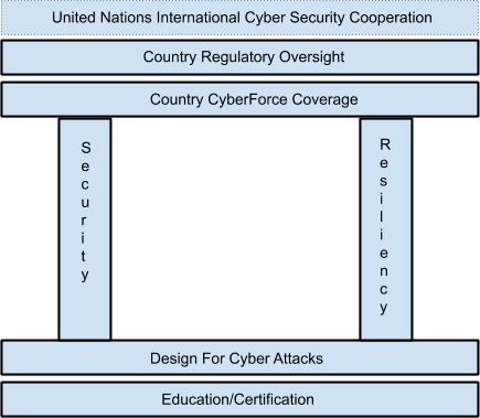 Better CyberSecurity -